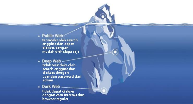 Pengertian Deep Web dan Surface Web