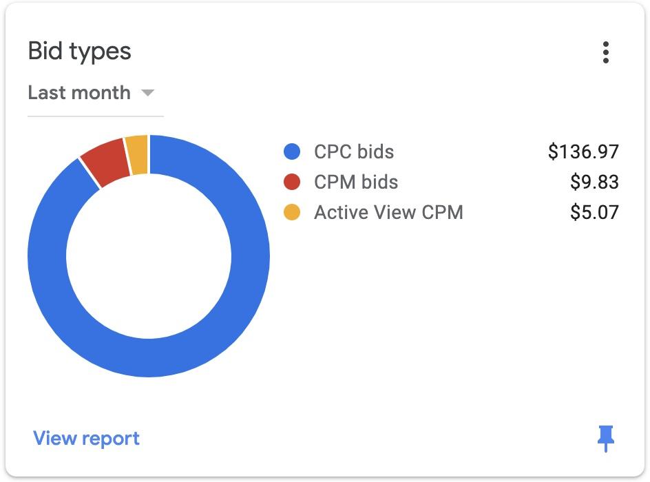 Grafik nilai CPM CPC dan CPM di Dashboard Google Adsense