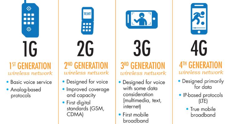 Perbandingan Perbedan antara 1 G sampai 5G