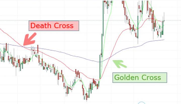Bentuk Grafik Death Cross dan Golden Cross di pasar saham